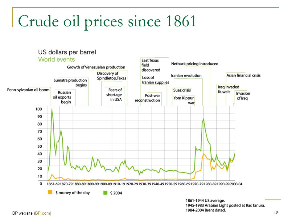 Crude oil prices since 1861 BP website (BP.com)