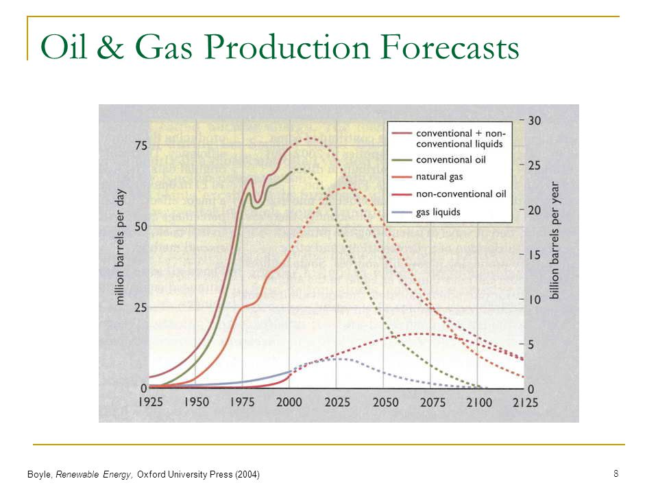 Oil & Gas Production Forecasts