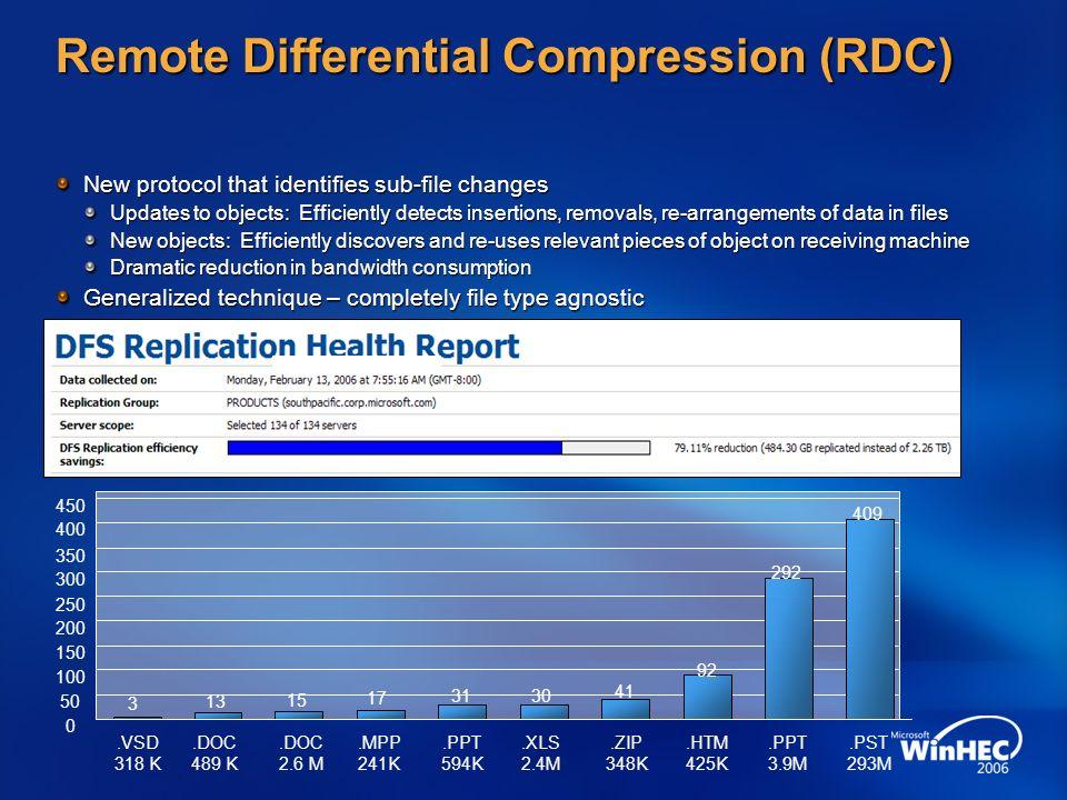 Remote Differential Compression (RDC)