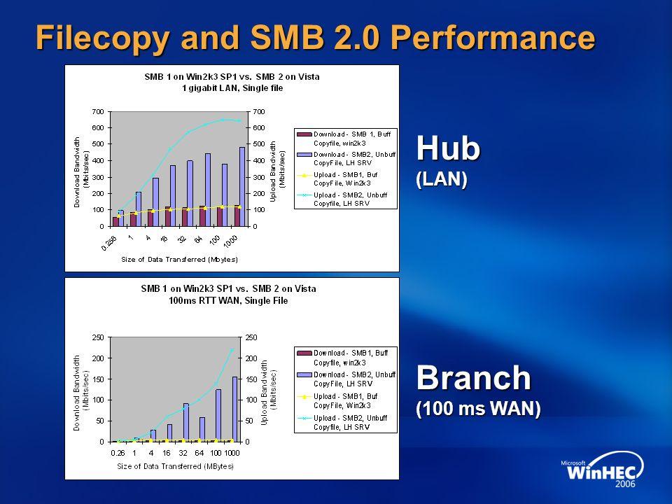 Filecopy and SMB 2.0 Performance