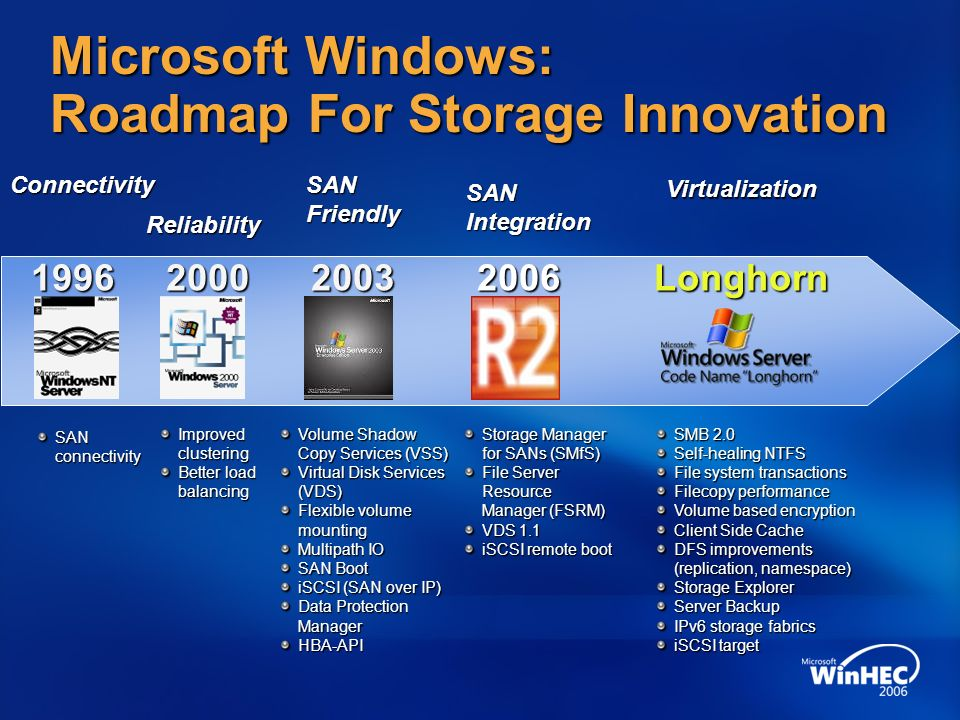 Microsoft Windows: Roadmap For Storage Innovation