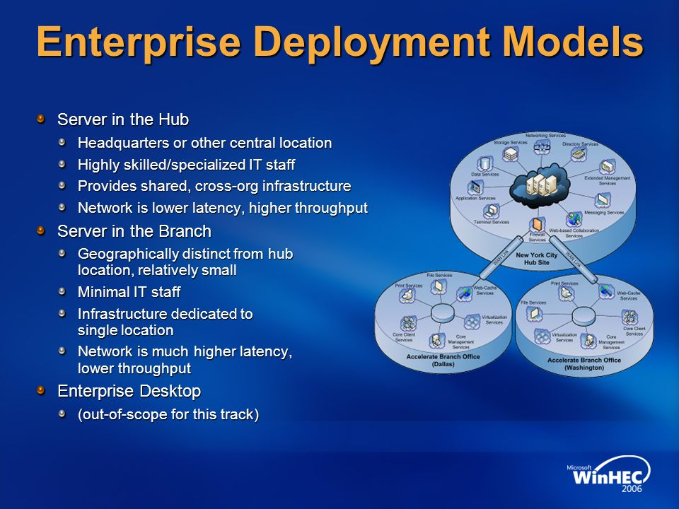 Enterprise Deployment Models