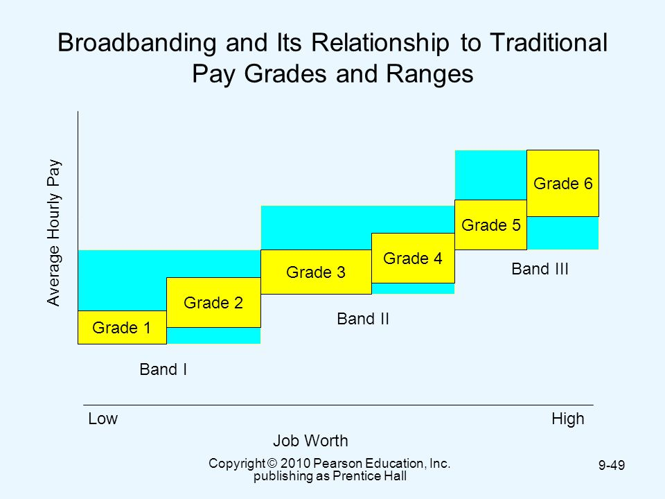 pay structure architecture pay grades pay ranges and pay width Do you use pay grades if you're just starting to implement such a system, you may be confused about where to even begin you also may find yourself facing employees who don't fit into the standard pay grades for one reason or another or who have maxed out at their existing pay grade.