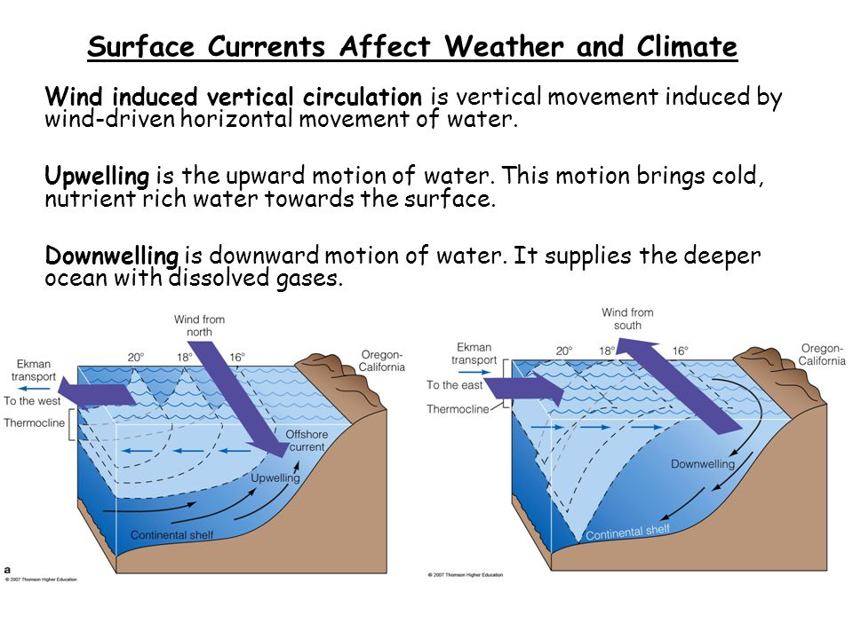 Surface Currents Affect Weather and Climate
