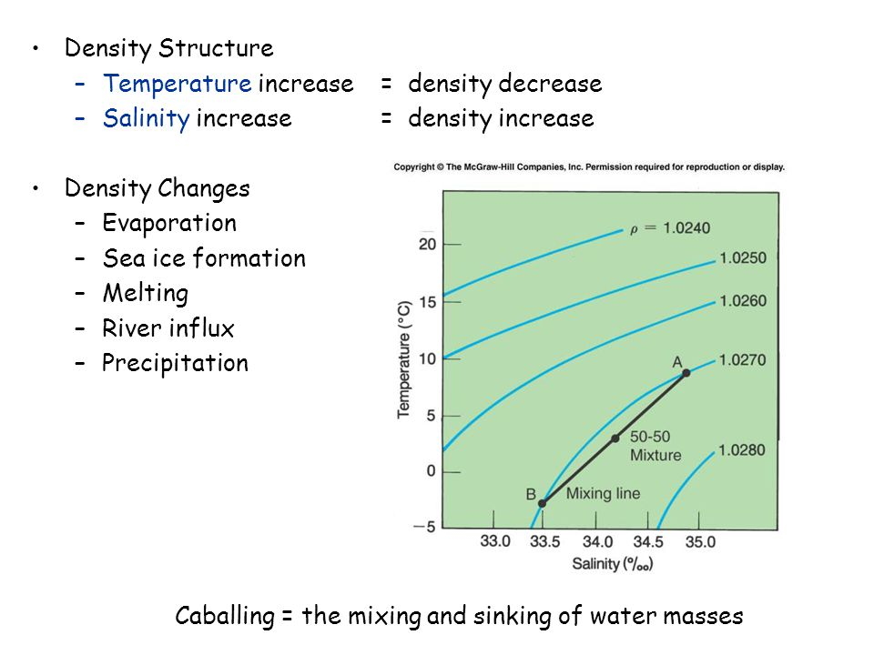 Caballing = the mixing and sinking of water masses