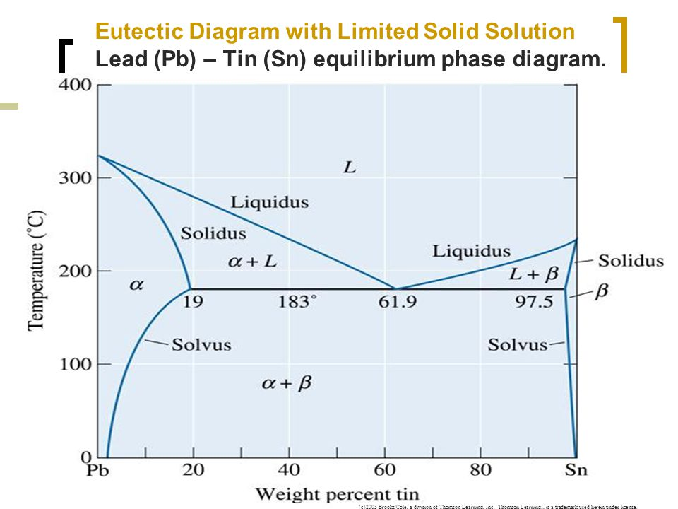 Pb Sn Phase Diagram With 28 More Ideas