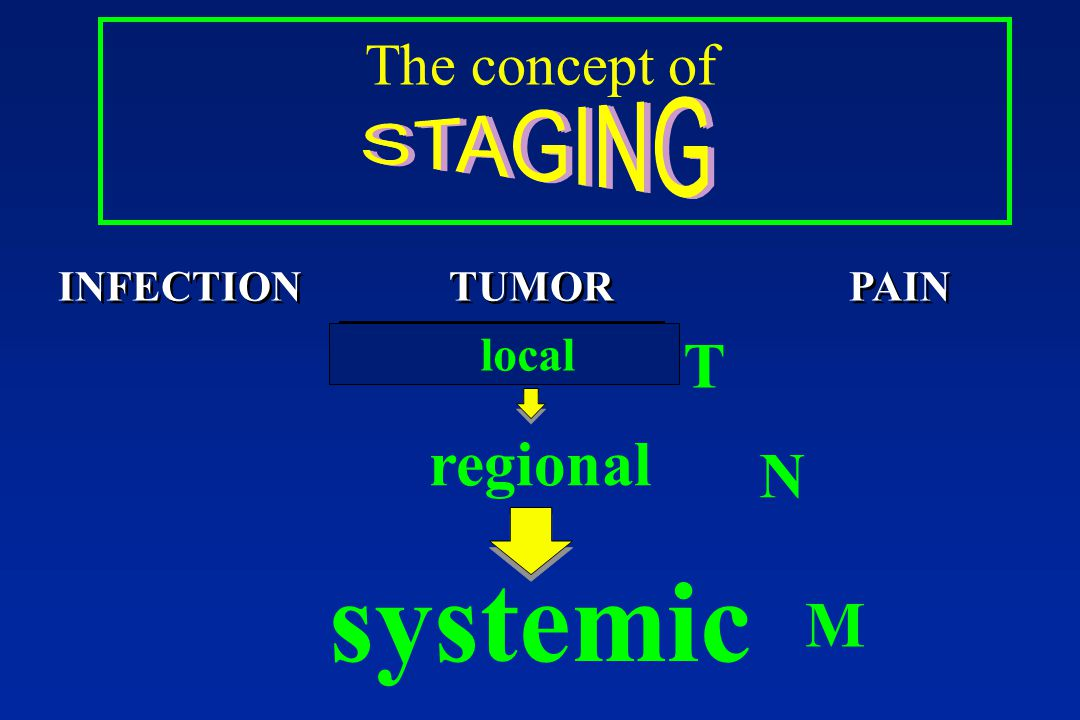 systemic T regional N M The concept of local INFECTION TUMOR PAIN