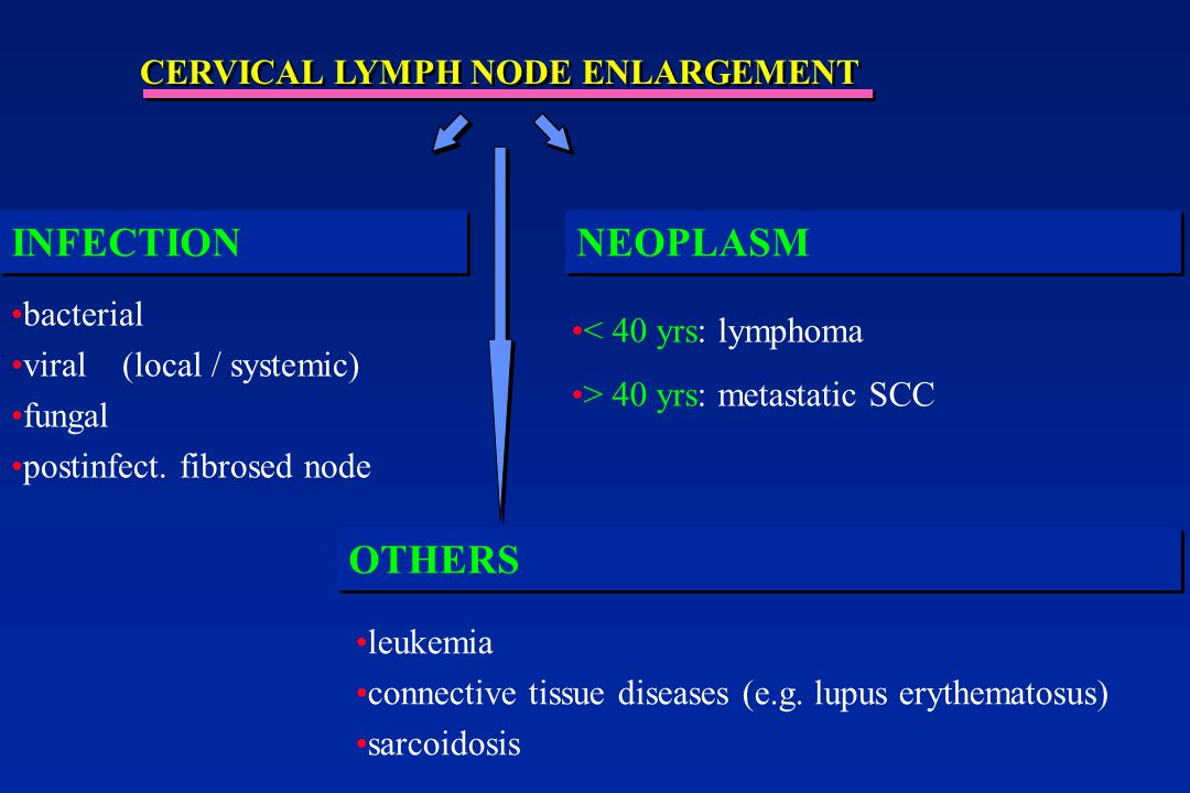 INFECTION NEOPLASM OTHERS CERVICAL LYMPH NODE ENLARGEMENT bacterial