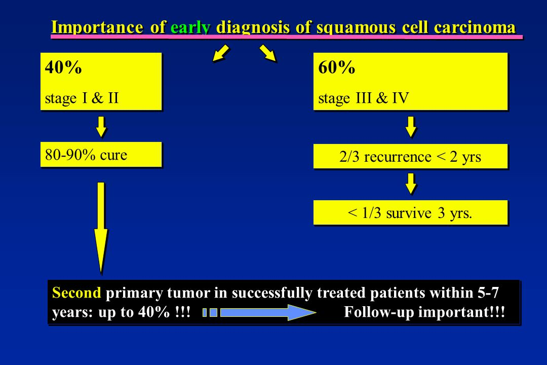 Importance of early diagnosis of squamous cell carcinoma