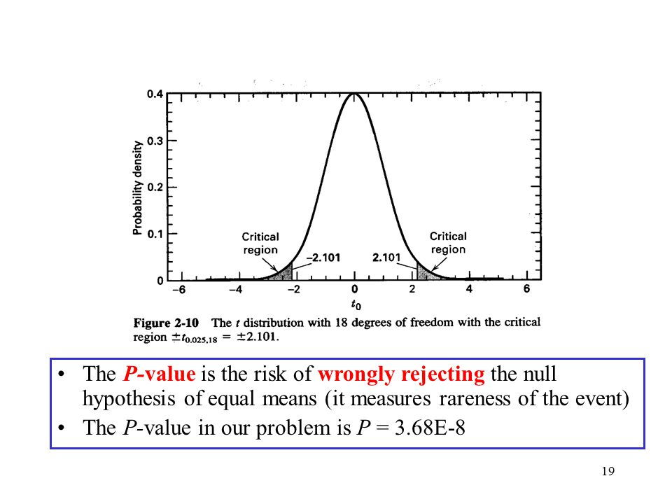 The P-value is the risk of wrongly rejecting the null hypothesis of equal means (it measures rareness of the event)