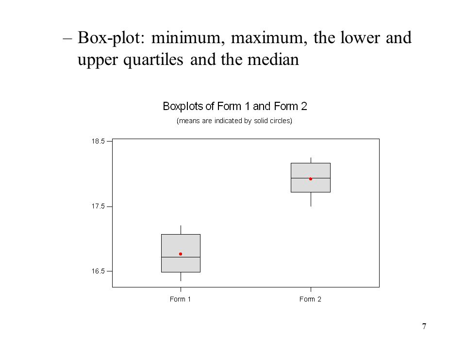 Box-plot: minimum, maximum, the lower and upper quartiles and the median
