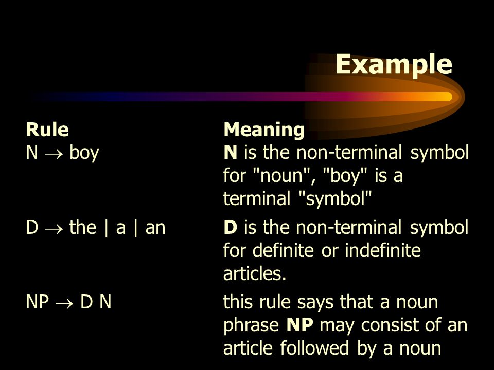 Example Rule Meaning. N  boy N is the non-terminal symbol for noun , boy is a terminal symbol