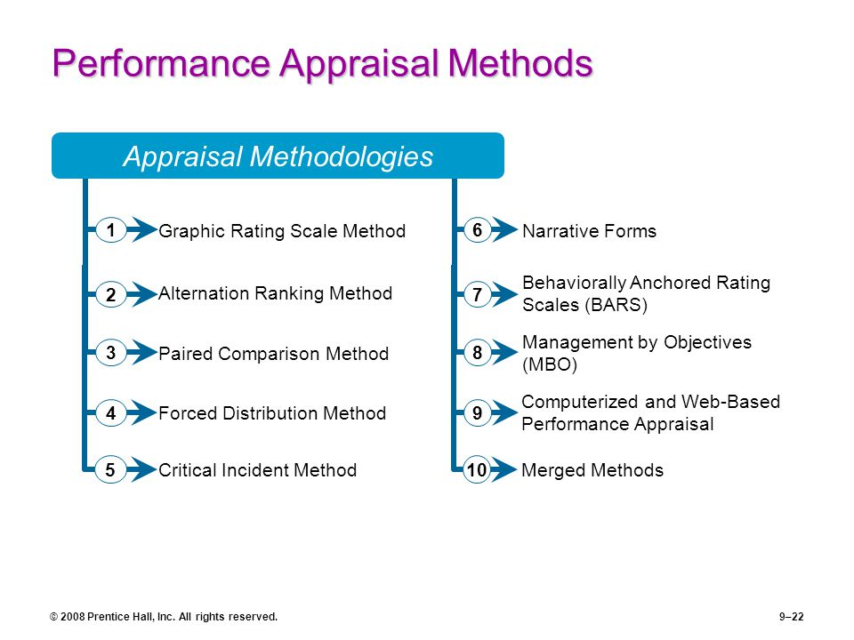 appraisal methods The 360 degrees performance appraisal method was first used in the 1940s analogous to the multiple points on a compass, the 360 method provides each employee the.