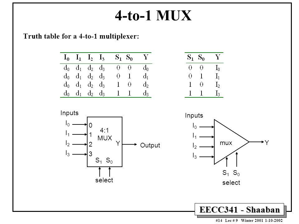 4-to-1 MUX Truth table for a 4-to-1 multiplexer: 4:1 MUX Y Inputs