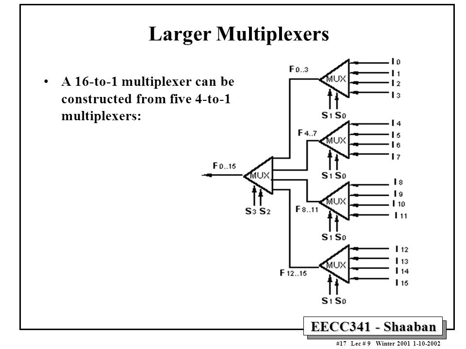 Larger Multiplexers A 16-to-1 multiplexer can be constructed from five 4-to-1 multiplexers: