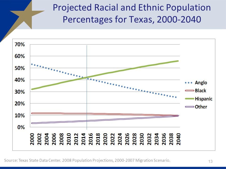 Projected Racial and Ethnic Population Percentages for Texas,