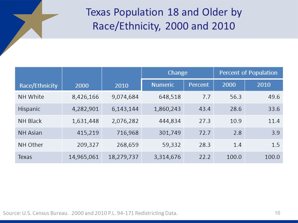 Texas Population 18 and Older by Race/Ethnicity, 2000 and 2010