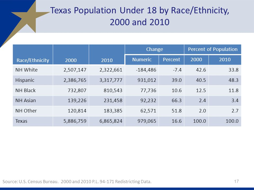 Texas Population Under 18 by Race/Ethnicity, 2000 and 2010