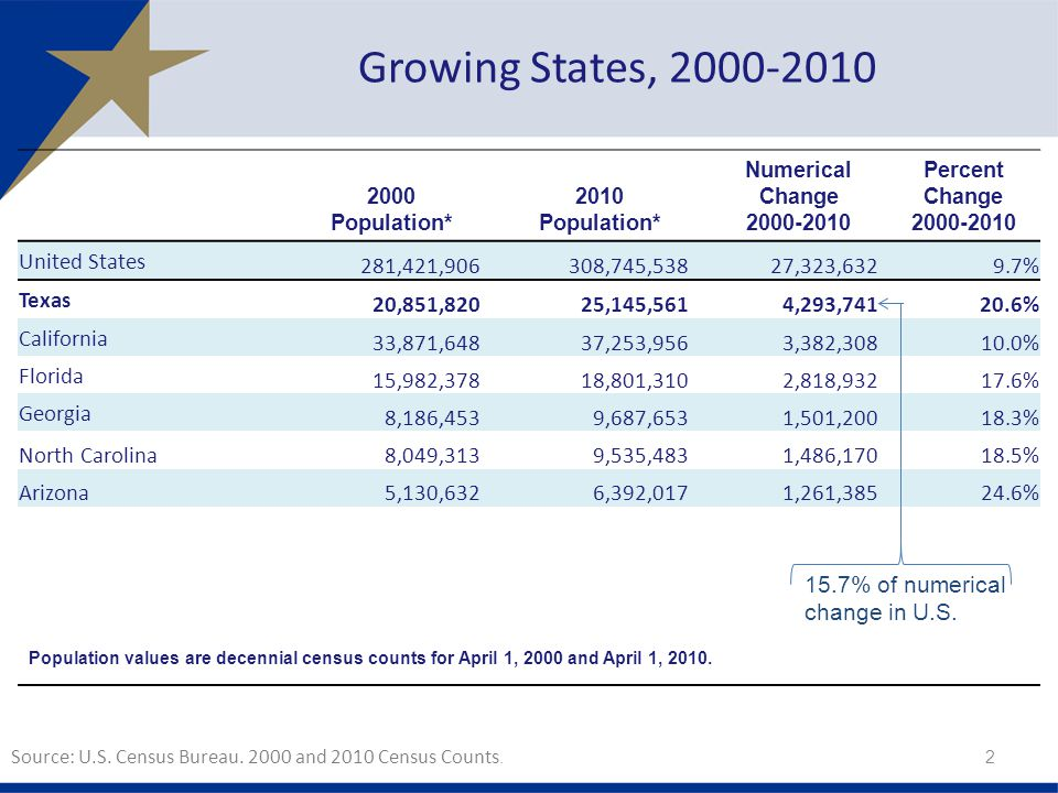 Growing States, United States 281,421, ,745,538