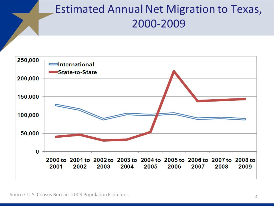 Estimated Annual Net Migration to Texas,