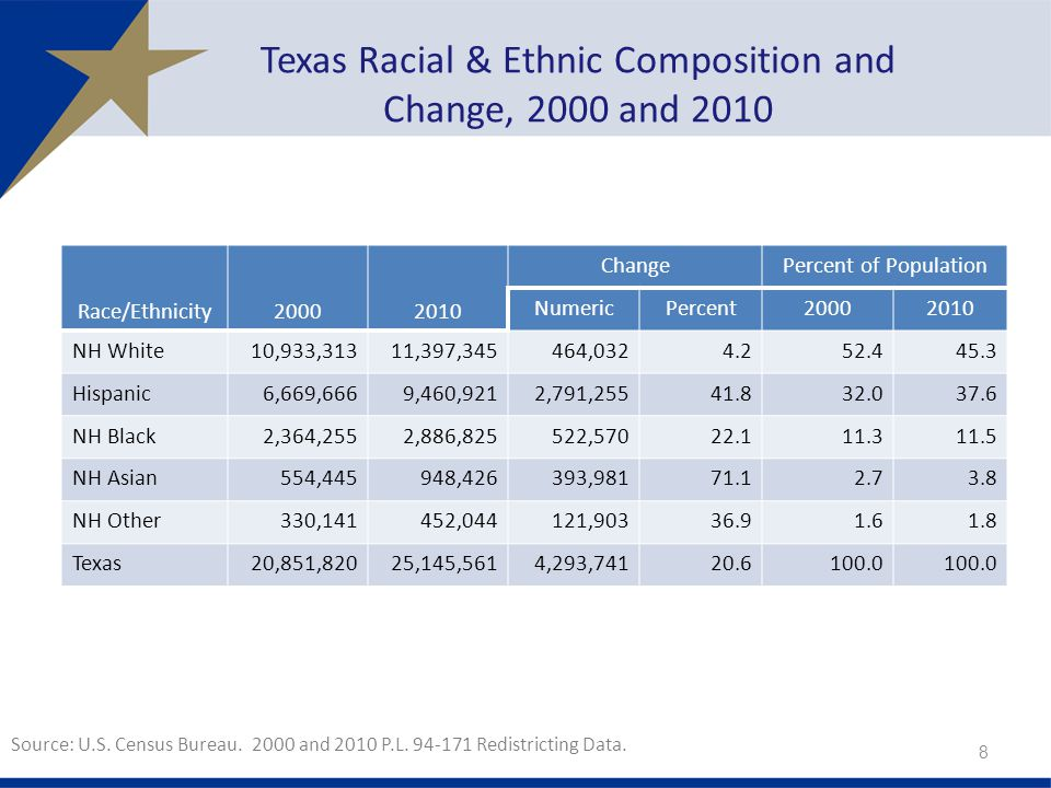 Texas Racial & Ethnic Composition and Change, 2000 and 2010