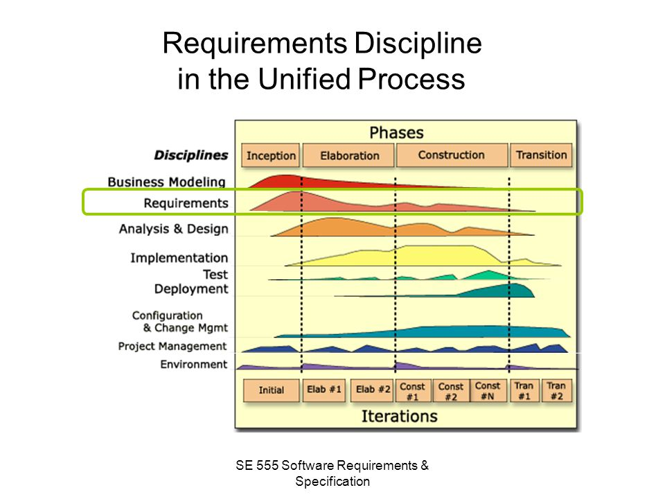 Requirements Discipline in the Unified Process