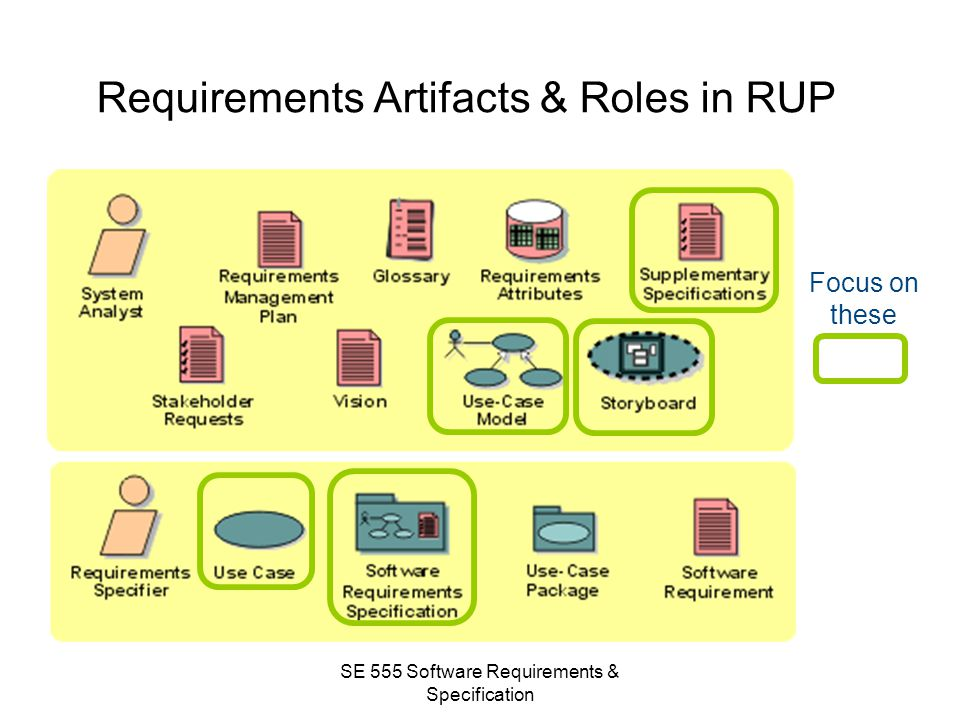 Requirements Artifacts & Roles in RUP