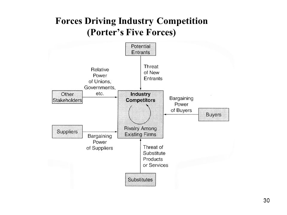 driving forces footwear industry The five forces concept is perhaps best explained through example (porter's work is nothing short of excellent, but it is a heavy read) let's briefly examine the household consumer-products industry by considering rival firms clorox clx, kimberly-clark kmb, colgate-palmolive cl, and procter.