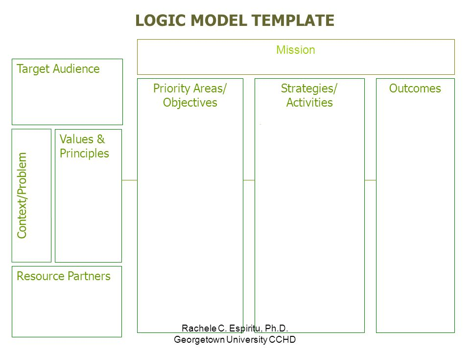 Time To Draw: Developing A Logic Model - Ppt Video Online Download