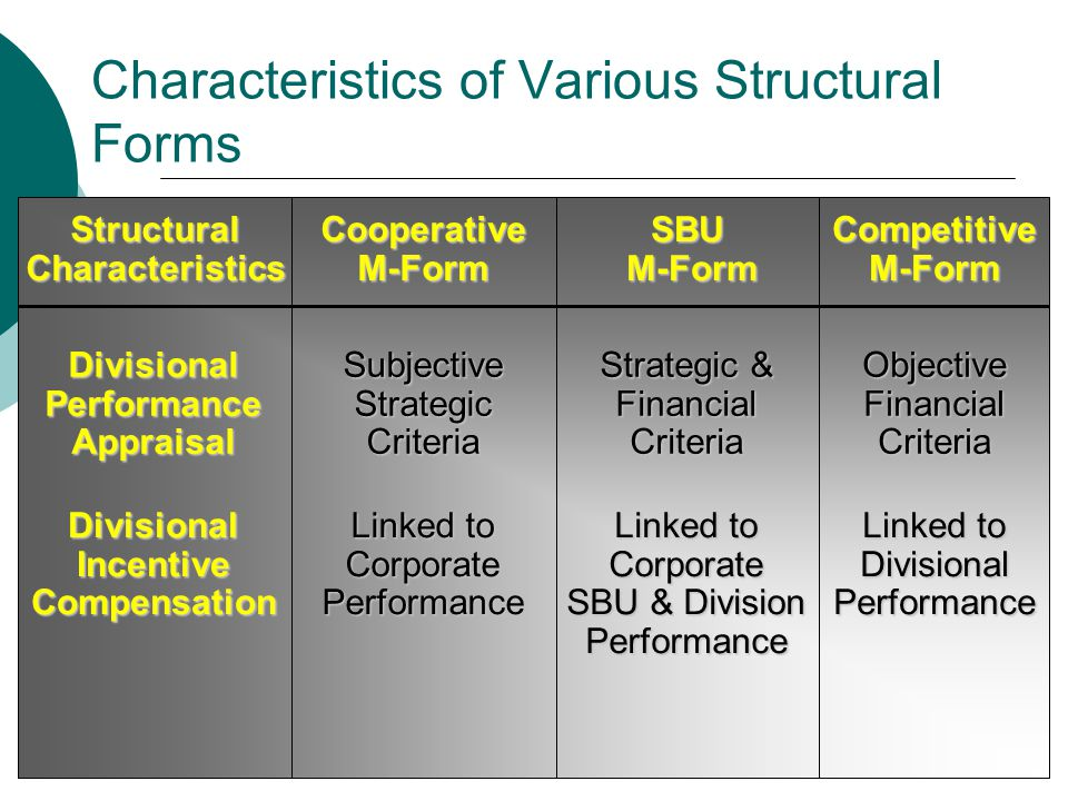 an analysis of the diversification as a form of corporate strategy The m-form structure to three major categories of corporate diversification williamson's m-form realizing the financial advantages of a strategy of unrelated diversification requires decomposition to distinct divisions coupled with decentralization of analysis, i pooled the performance data by diversification- strategy types.