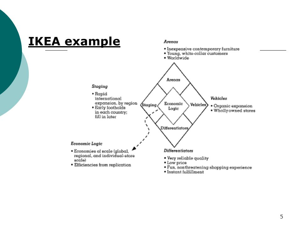strategy implementation ikea Journal of comprehensive research, volume 5, page 18 strategic management process introduction however, strategy-making and strategy-implementation do not guarantee superior.