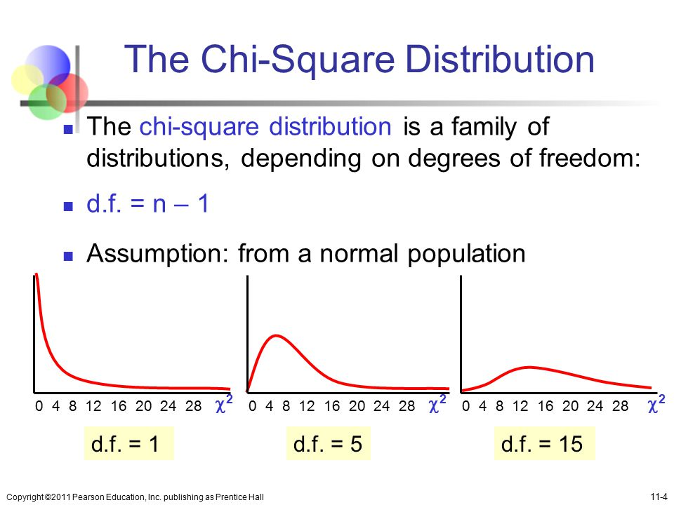 Chapter 11 hypothesis tests and estimation for population for Chi square table 99 degrees of freedom