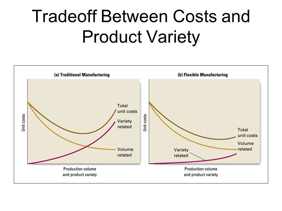 Tradeoff Between Costs and Product Variety