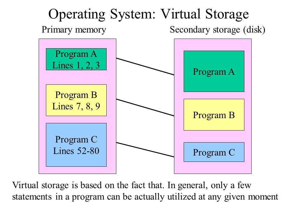 Operating System: Virtual Storage