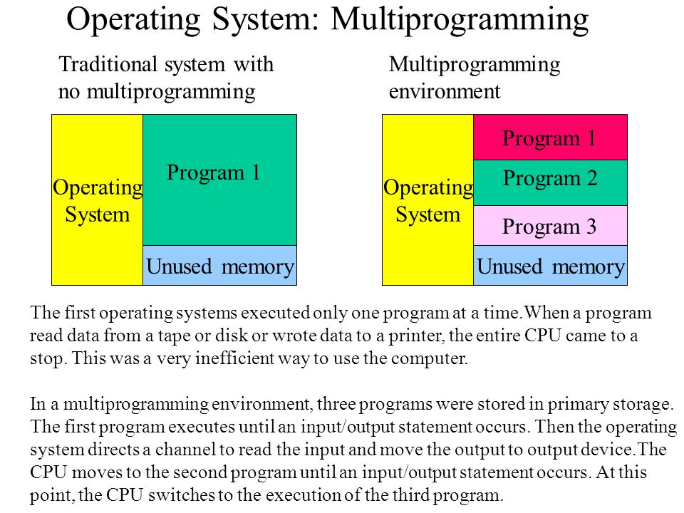 Operating System: Multiprogramming