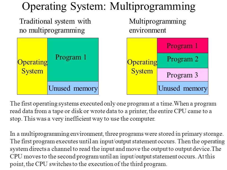 Operating System: Multiprogramming