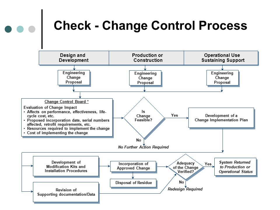 methods used to monitor implementation of the proposed change Evaluation data are used to monitor how the five-year strategic plan is progressing the  and description of changes to program activities based on evaluation findings 2008 centers for.