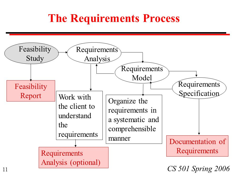 analyzing and documenting client requirements Determines clients' requirements by completing intake interviews   documentation skills, analyzing information , decision making, research skills,  verbal.