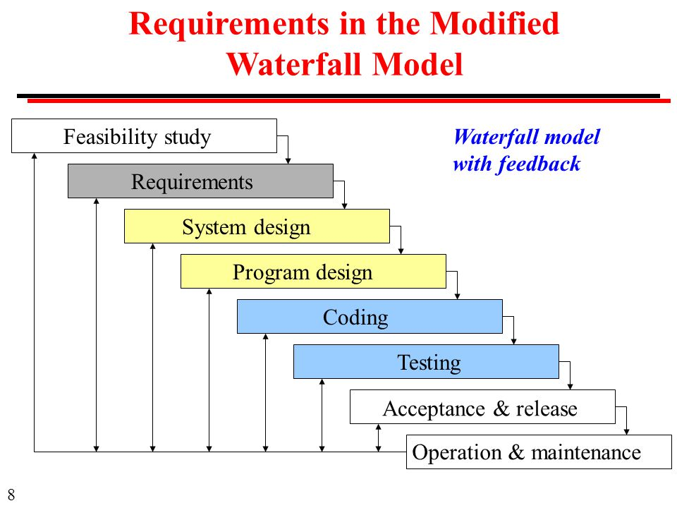 Cs 501 software engineering ppt video online download for Waterfall model design meaning