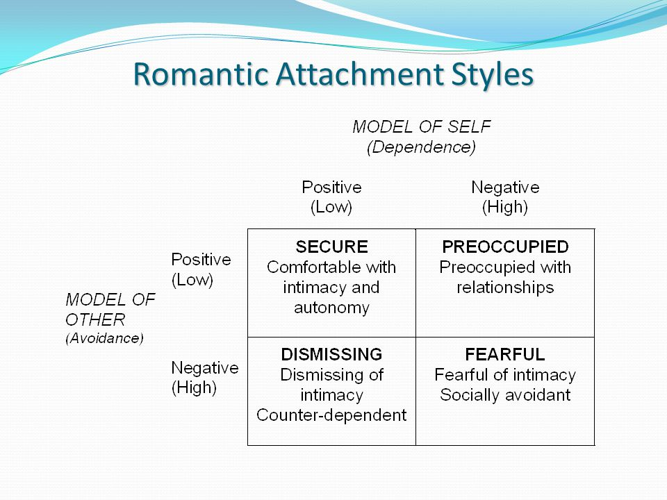 romantic attachment styles Your attachment history plays a crucial role in determining how you relate in adult romantic relationships, and how you relate to your children however, it is not what happened to you as a child that matters most — it is how you deal with it.