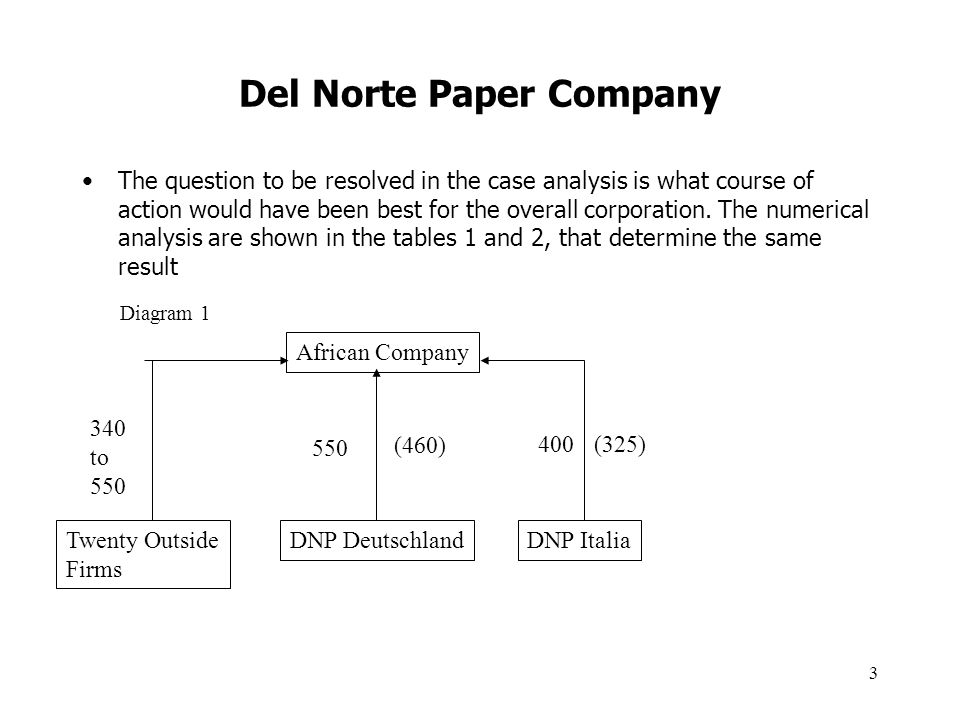 case analysis of birch paper company Brunner was adamant on that issue and claimed he had invested much in that development decentralization of the various units is successful as proven by the.