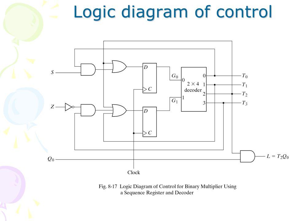 design example binary multiplier