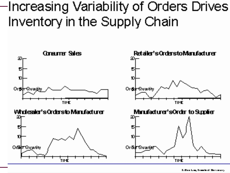 what is bullwhip effect The bullwhip effect is a distribution channel phenomenon in which forecasts yield supply chain inefficiencies it refers to increasing swings in inventory in response to shifts in customer demand as one moves further up the supply chain.