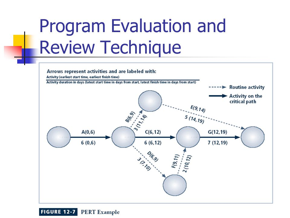 evaluation tools and techniques Kirkpatrick's 4-level training evaluation model helps you evaluate the effectiveness of a training program.