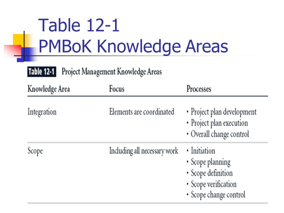 pmbok 9 knowledge areas pdf
