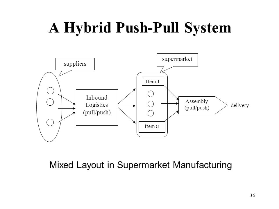 pull and push systems Push and pull strategies are promotional routes to market the push and pull product distribution model examples and tips for using the push and pull strategies what is the push and pull model push and pull strategies are promotional routes to market.