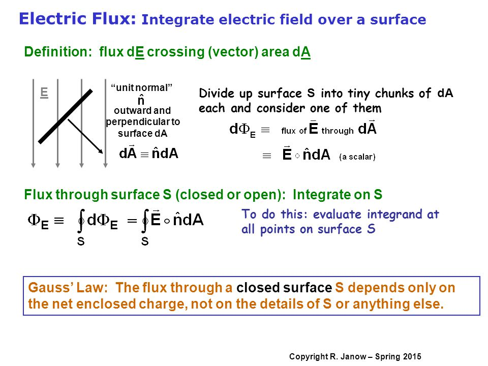 Awesome Electric Flux: Integrate Electric Field Over A Surface