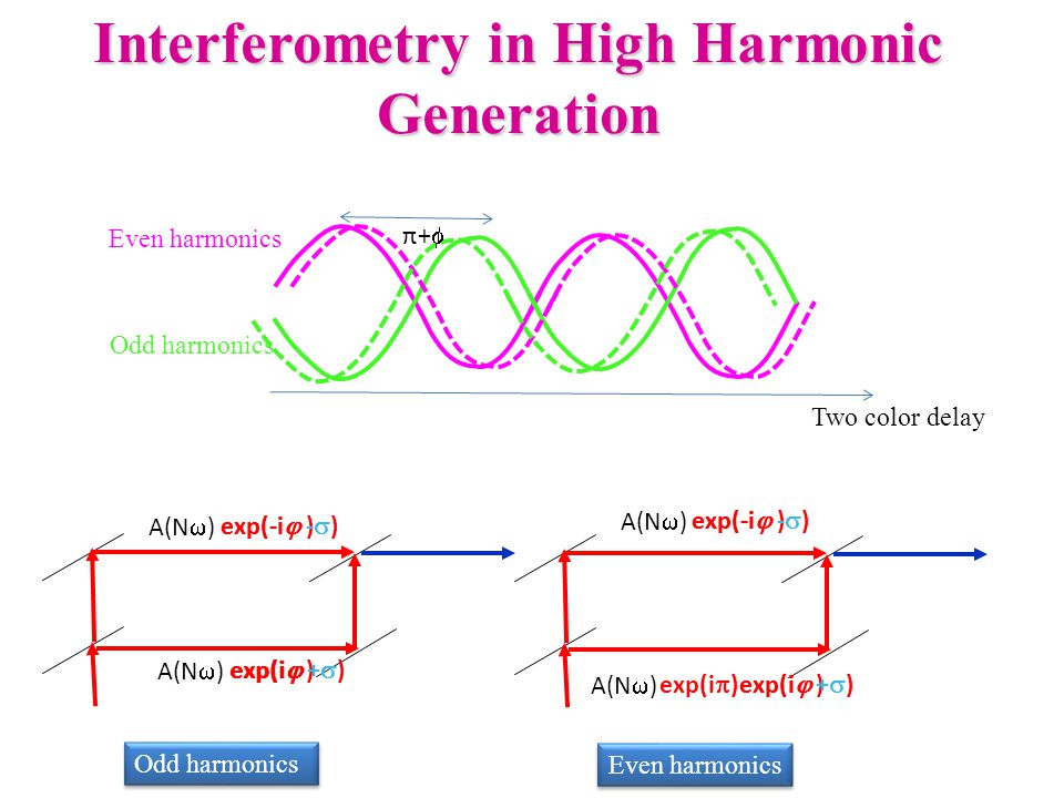 high harmonic generation thesis High-harmonic generation in the relativistic lambda-cubed regime  high-harmonic generation from solid targets in  all of the work presented in this thesis was.