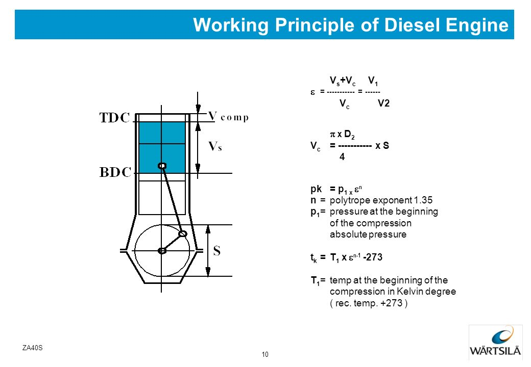 Working Principle of Diesel Engine