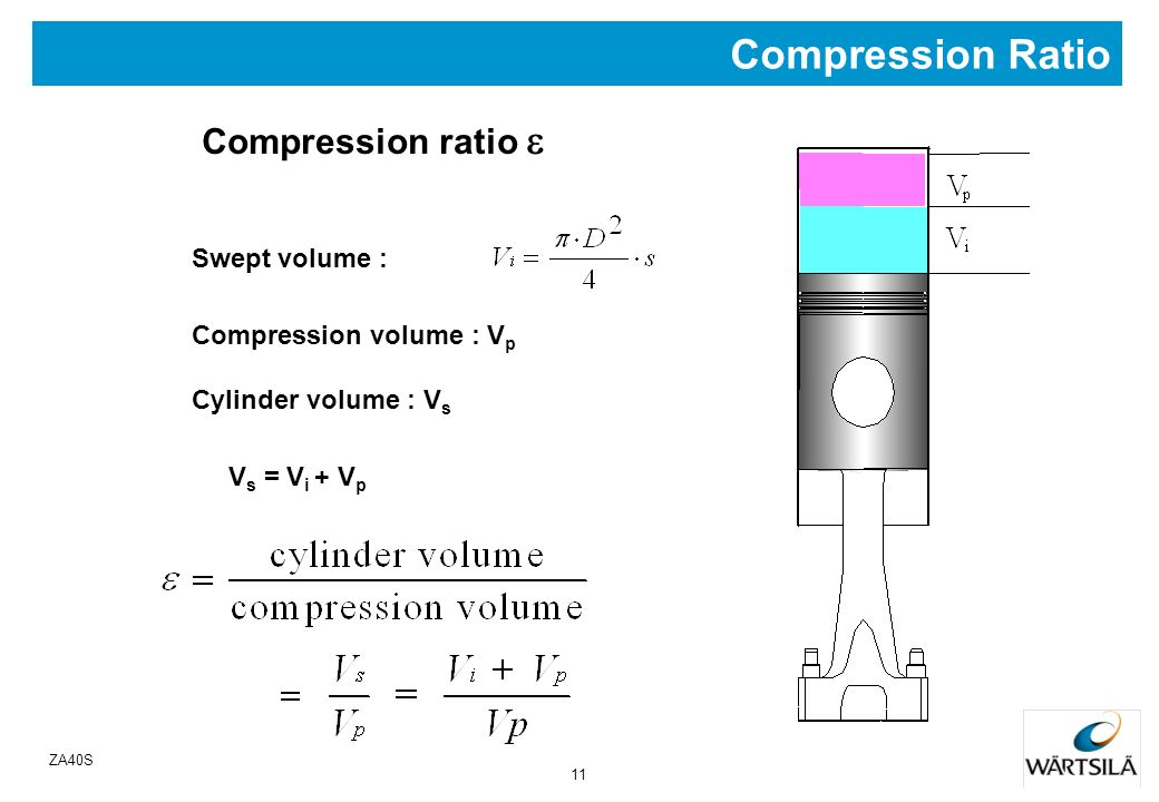 Compression Ratio Compression ratio e Swept volume :